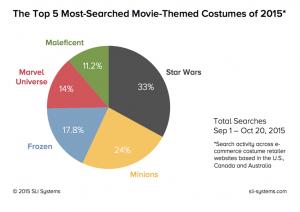 SLI Systems Halloween Data