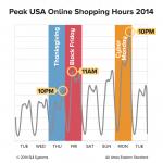 PeakHolidayShopping_2014