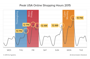 Thanksgiving Weekend Shopping Peaks 2015