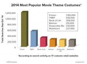 costumes chart 2014