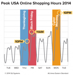image peak US shopping hours 2