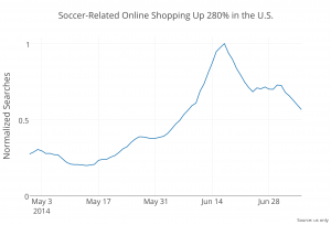 soccer-related_e-commerce_searches_in_the_us