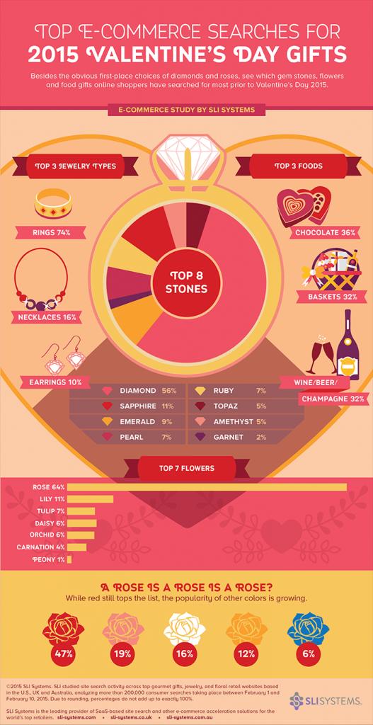 valentines_infographic_2015