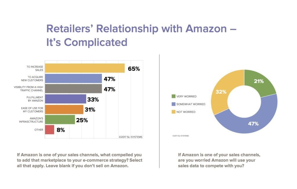Ecommerce Research - How to Compete with Amazon | SLI Systems