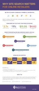 Site Search Infographic - SLI Systems