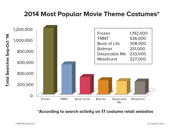 2014 Most Popular Movie Theme Costumes