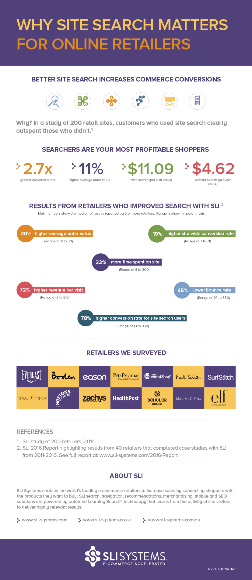 Infographic - Site Search for Online Retail
