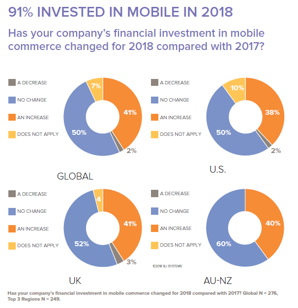 91% of retailers surveyed in the EPIC H1 2018 report said they were either maintaining or increasing their company's investment in mobile.