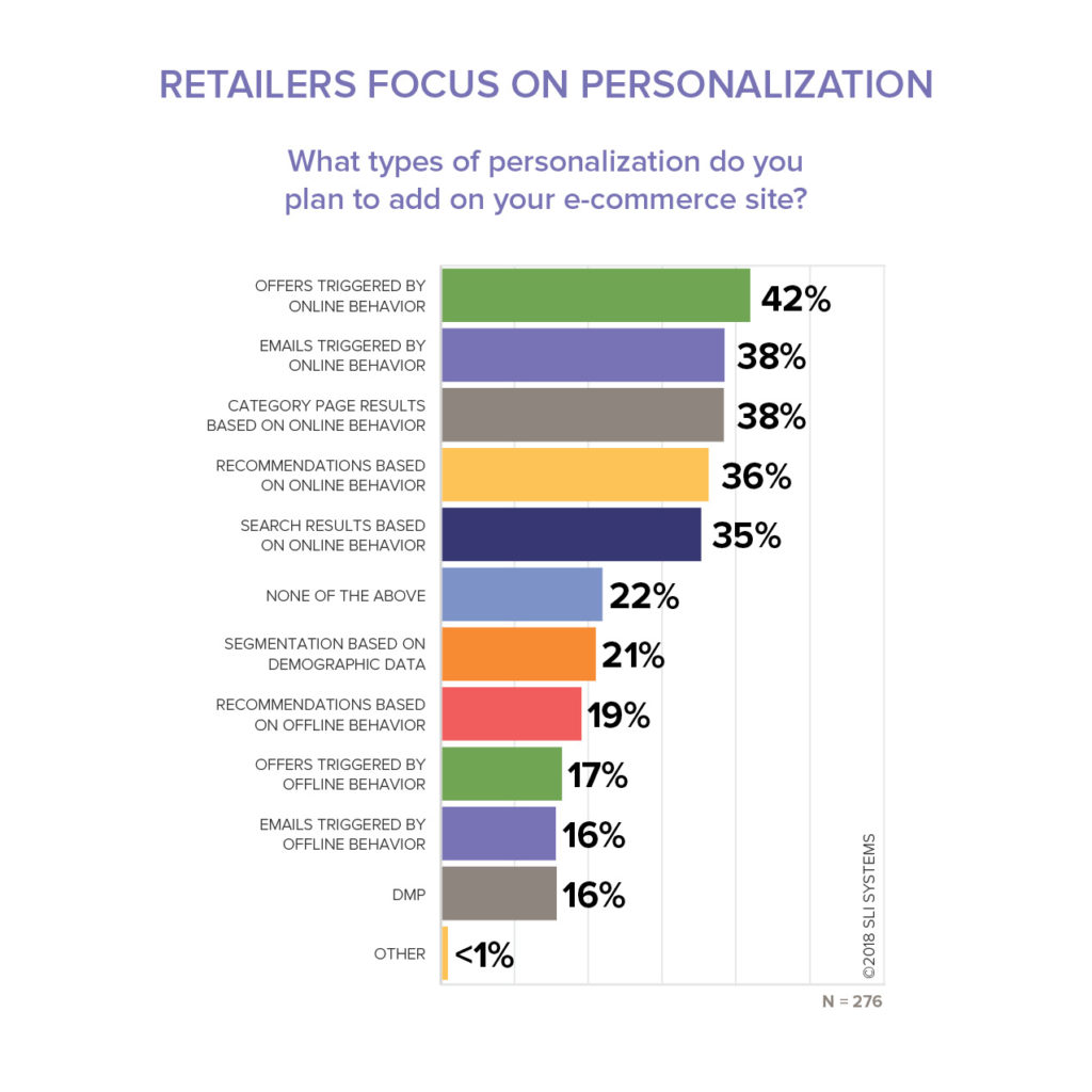 """Offers Triggered by Online Behavior"" is the number one way retailers plan to add personalization to their e-commerce site."