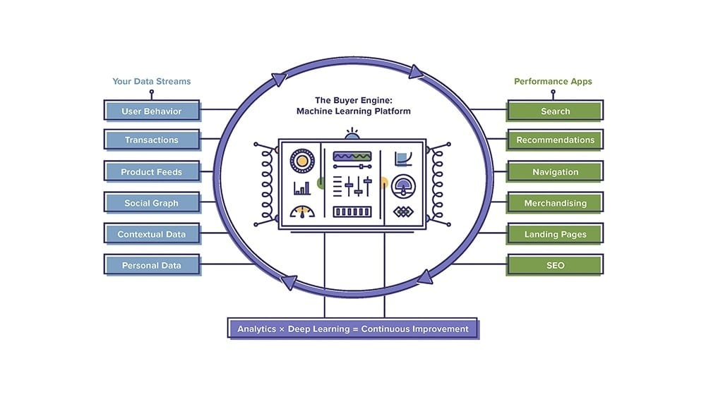 Diagram of e-commerce machine learning performance