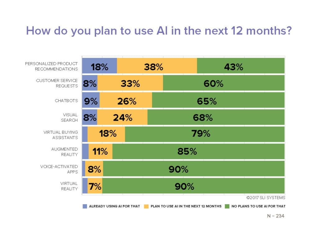 AI Planning Research - SLI Systems EPIC Report Q3 2017 Ecommerce Research